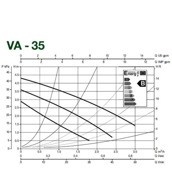 pumpa cirkulaciona 35 180 dab dijagram